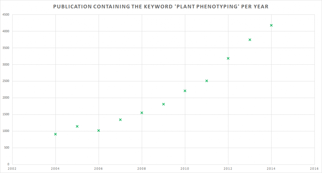 Development of publication in plant phenotyping since 2004