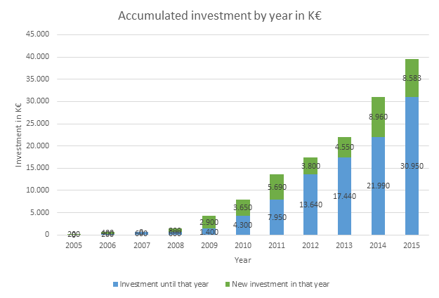 Accumulated INvestmebt into plant phenotyping by year