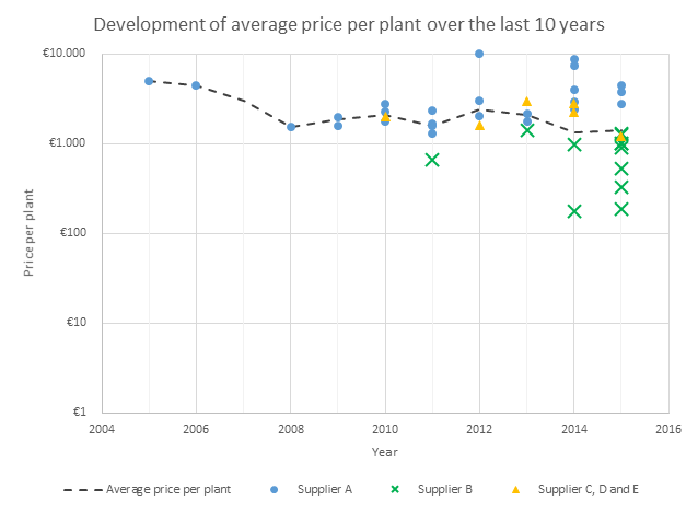 Average Price per plant