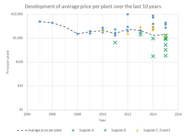 Average Price per plant