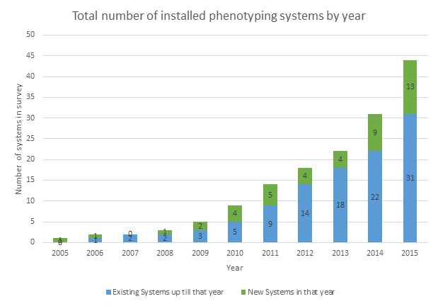 Number of Installed phenotyping systems per year