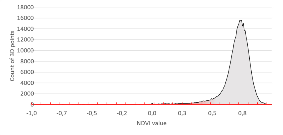 Figure 2 - Healthy plants NDVI signature