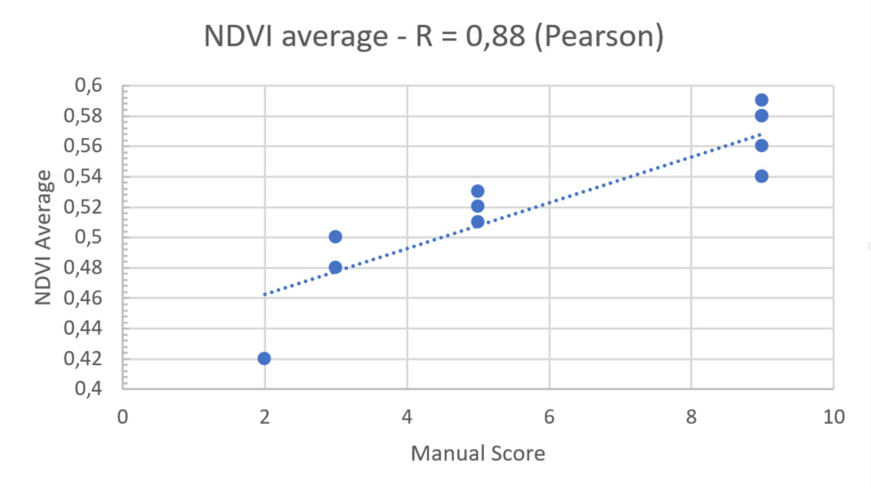 Scatterplot of NDVI with regression line