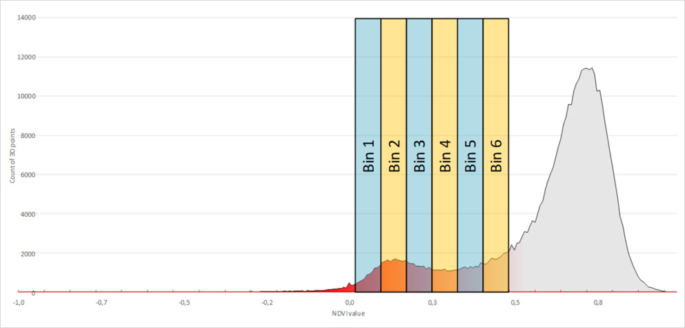 digital disease quantification - Binning on NDVI histogram signature