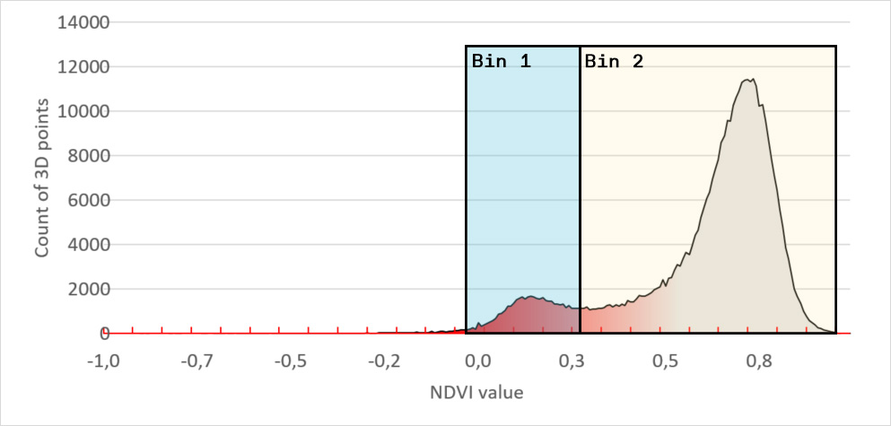 Figure 4 - digital disease quantification - Binning on NDVI histogram signature