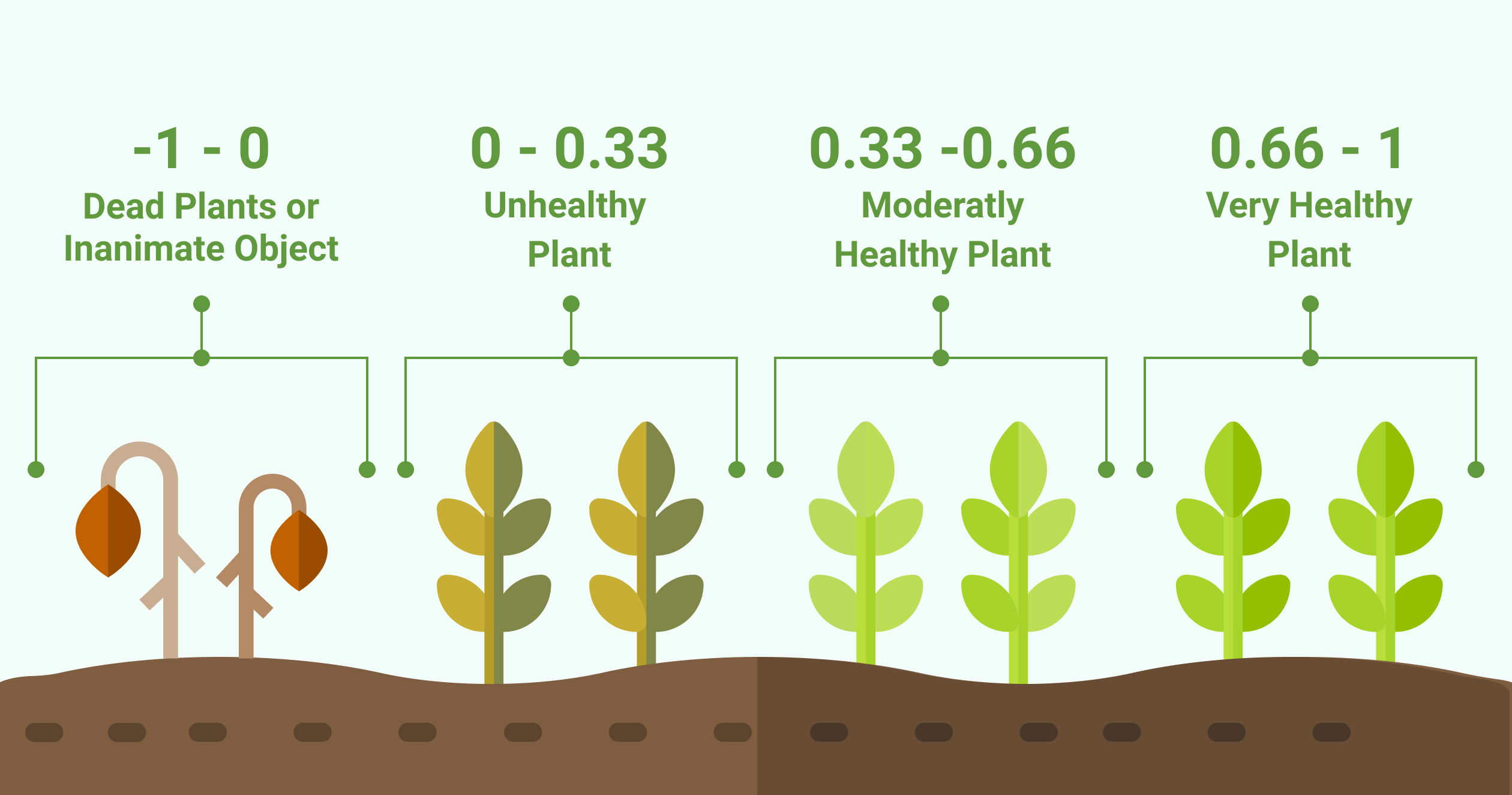 Figure 4 - How NDVI values relate to the health of the plant