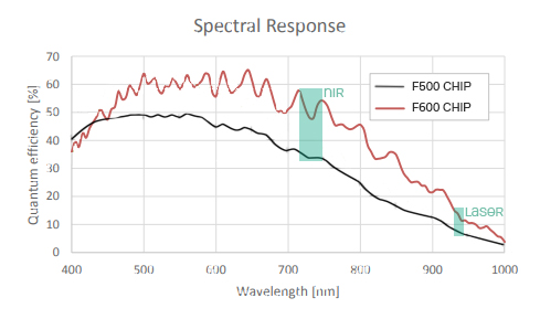 Spectral response F500 vs F600 camera chip compared, the F600 captures the extra NIR range of 940 to retrieve extra spectral plant parameters.